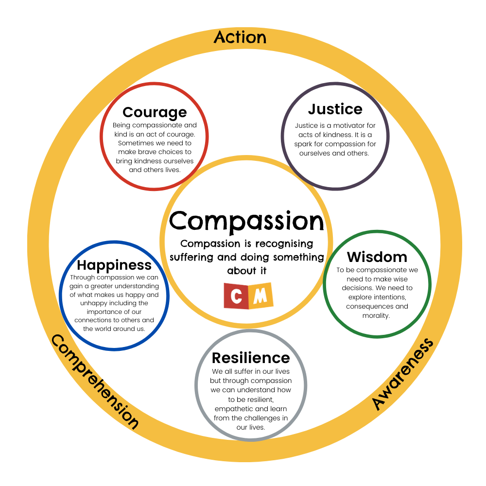 Compassion wheel - compassion is recognising suffering and doing something about it